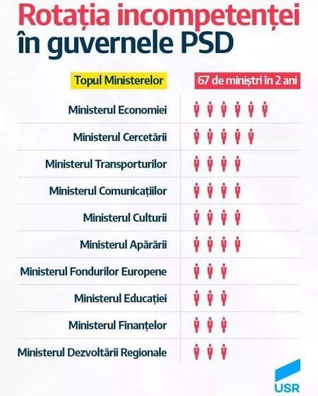 """REACȚIE USR: 67 de miniștri """"colectați"""" în Guvernarea Instabilității PSD-ALDE"""