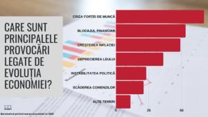 Criza forței de muncă, cea mai mare provocare din 2020 pentru mediul de afaceri din România