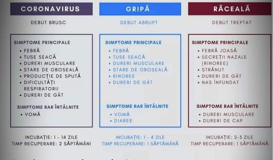 VIDEO | Ce trebuie să știi despre simptomatologia coronavirusului, a gripei, dar și a unei simple răceli?