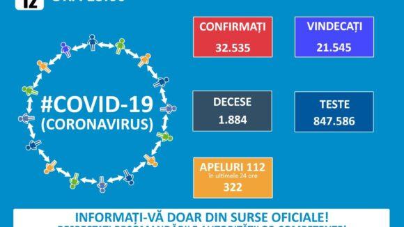 456 de cazuri noi de COVID-19 în ultimele 24 de ore