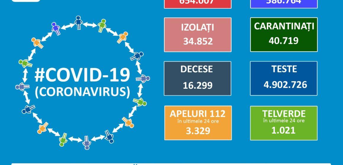 VIDEO | Rată de infectare de 16,6% în ultimele 24 de ore. 116 cazuri noi de coronavirus în Maramureș