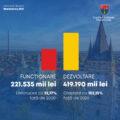 Ionel Bogdan: Pentru 2021 avem un buget dedicat investițiilor și dezvoltării pe termen lung a Maramureșului
