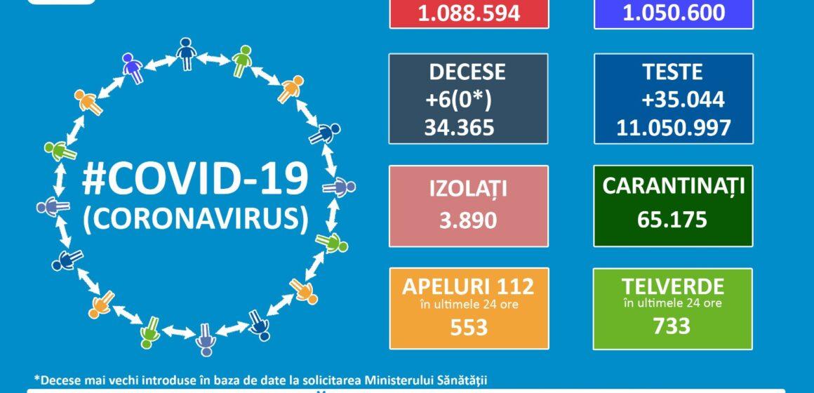 În ultimele 24 de ore au fost confirmate 6 persoane infectate cu SARS-CoV-2
