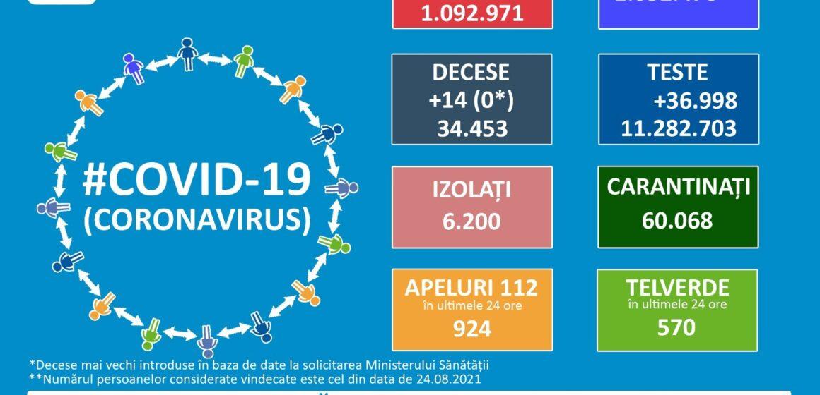 În 24 de ore 19 pacienți infectați cu SARS-COV-2 în Maramureș