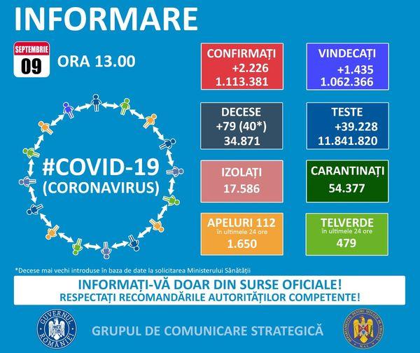 108 de cazuri de infectare cu coronavirus s-au înregistrat în Maramureș în ultimele 24 de ore