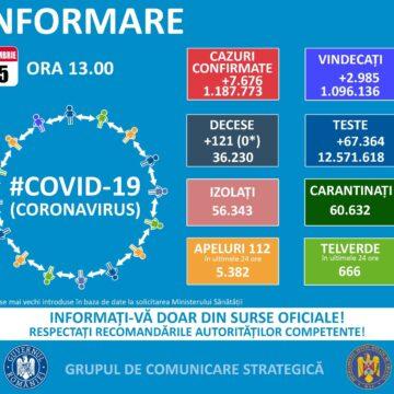 131 de cazuri noi de Covid în ultimele 24 de ore în Maramureș
