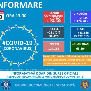 166 de noi cazuri de infectare cu coronavirus în Maramureș în ultimele 24 de ore
